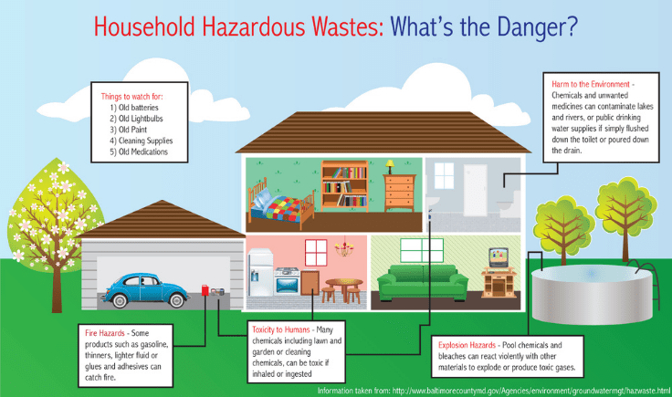 inspect and neutralize household hazards