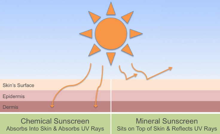 Difference in sun affecting skin with and without sunscreen